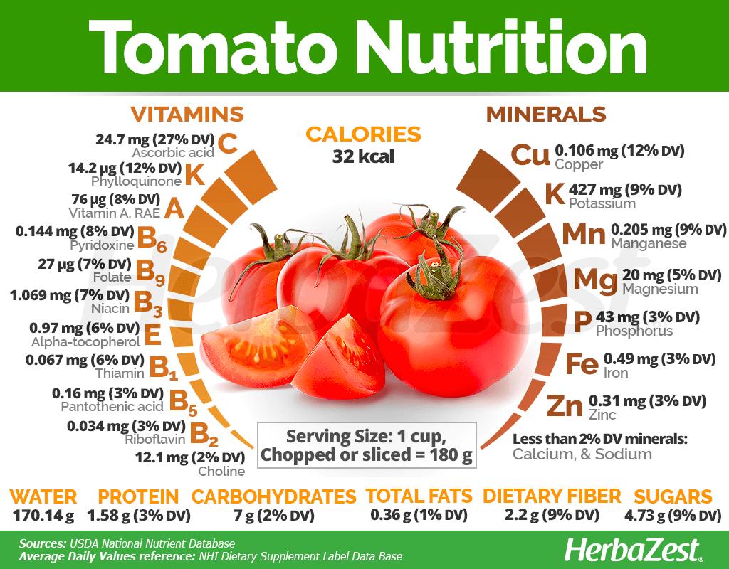 Tomato Nutrition