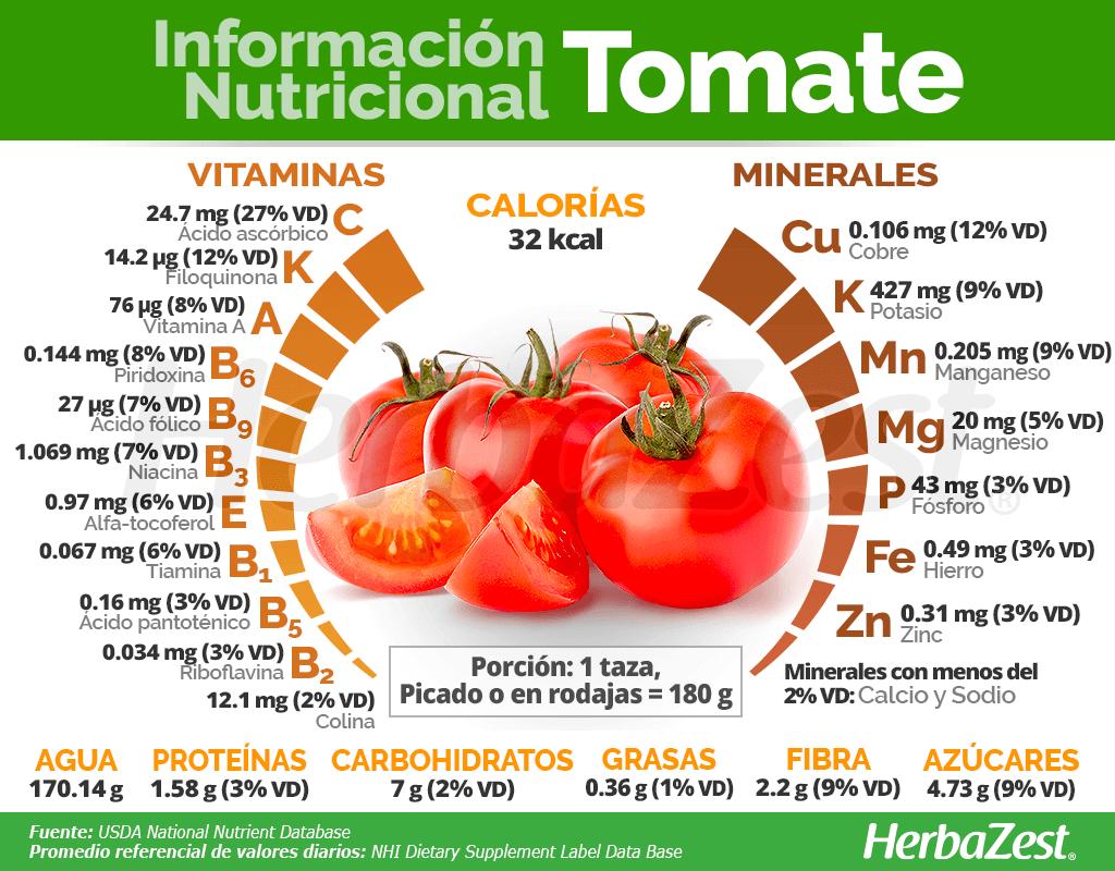 Información nutricional del tomate