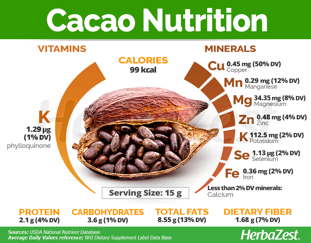 Cacao Nutrition