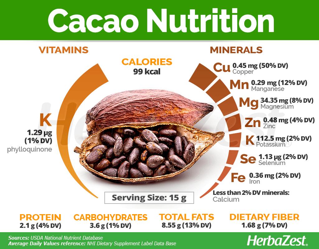 Cacao Nutrition