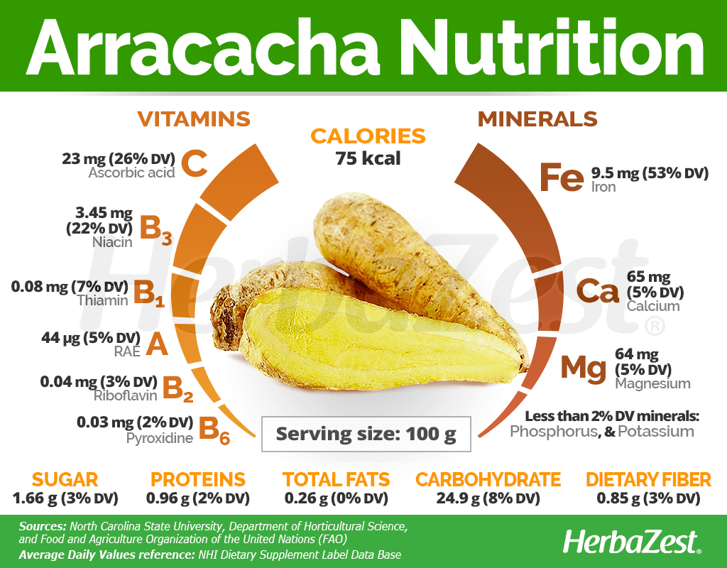 Arracacha Nutrition Facts
