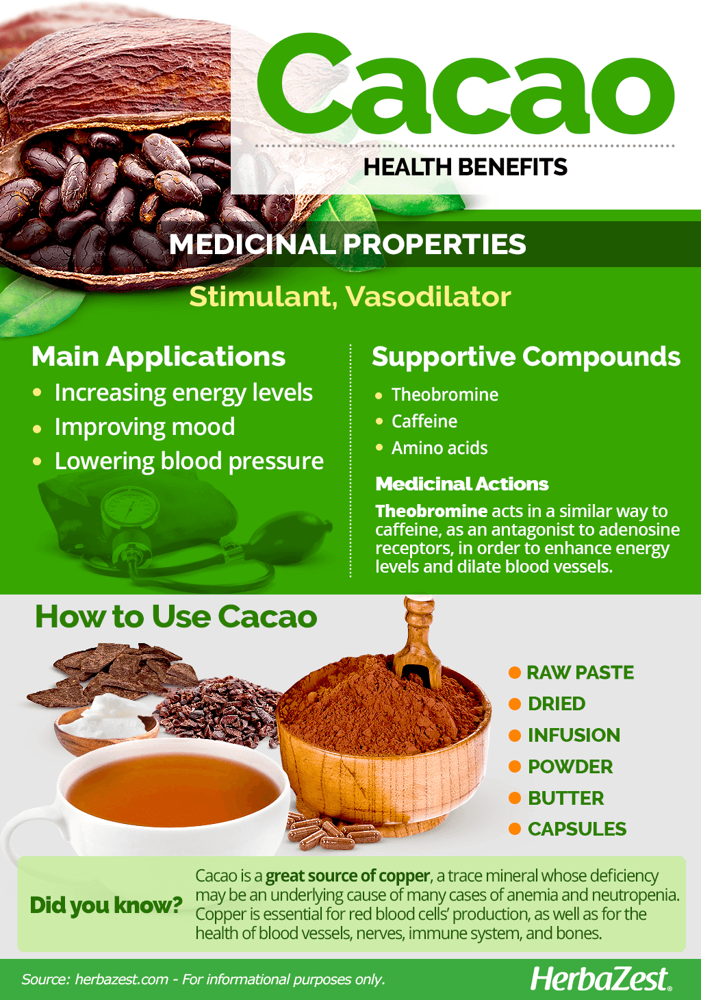 All About Cacao