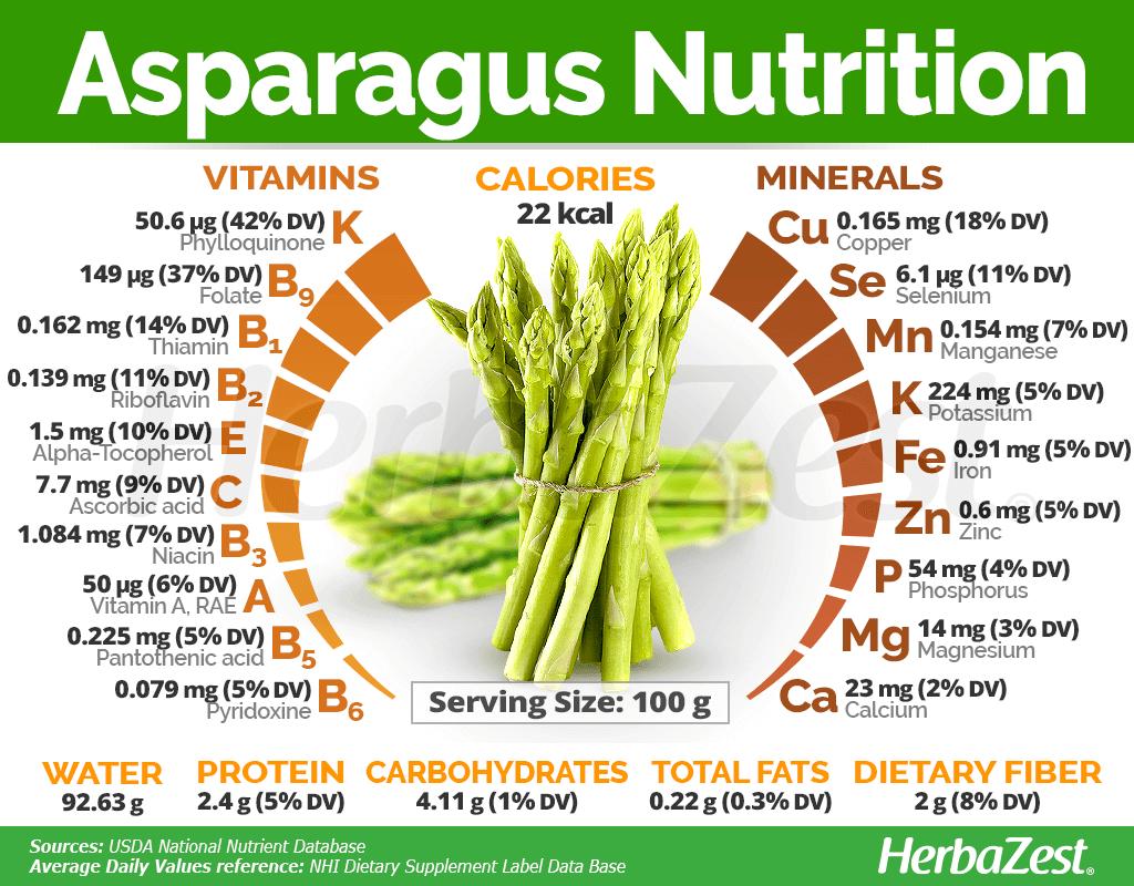 Asparagus Nutrition