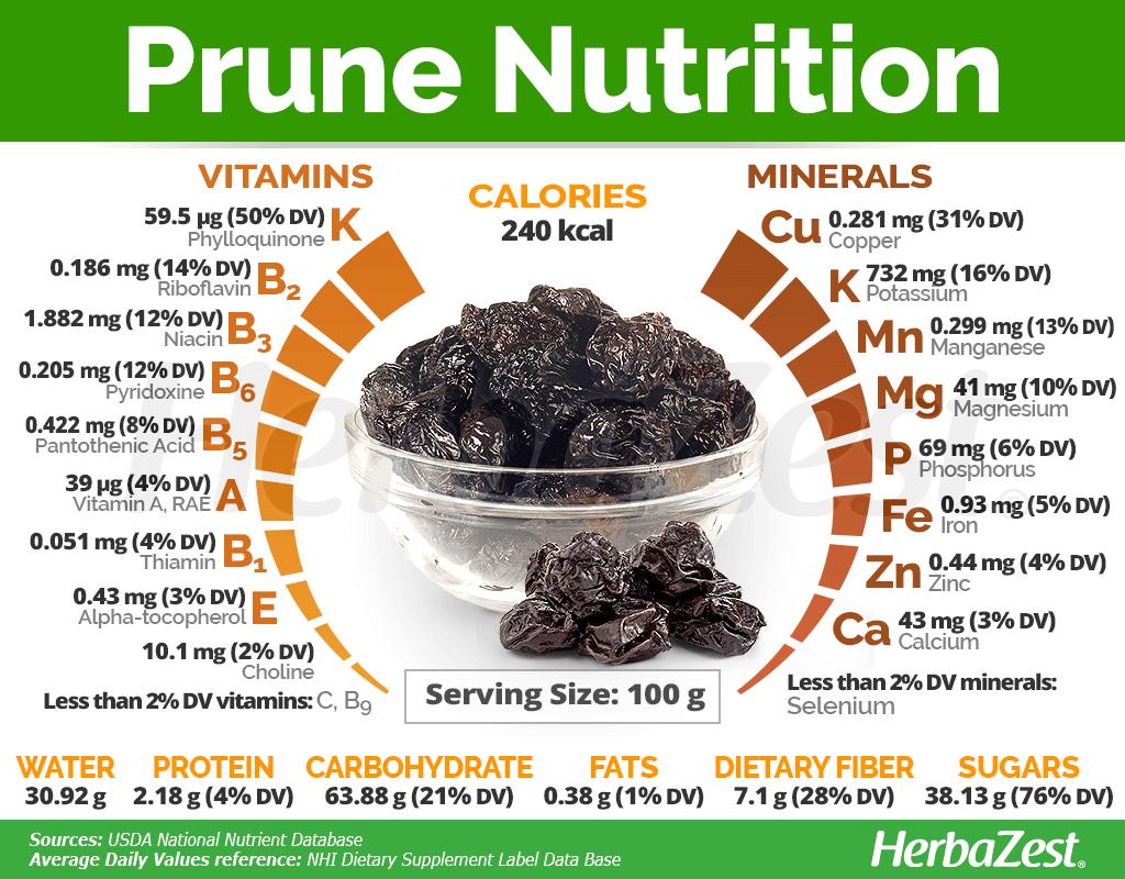 Prune Nutrition