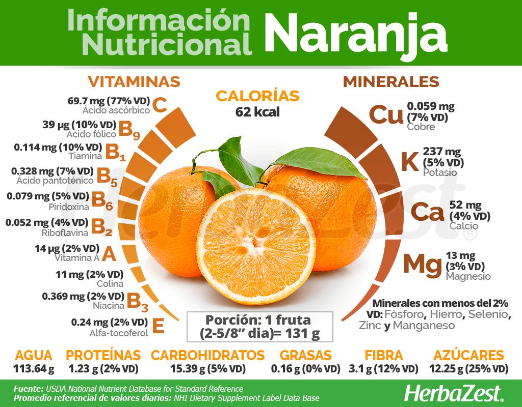 Información nutricional de la naranja