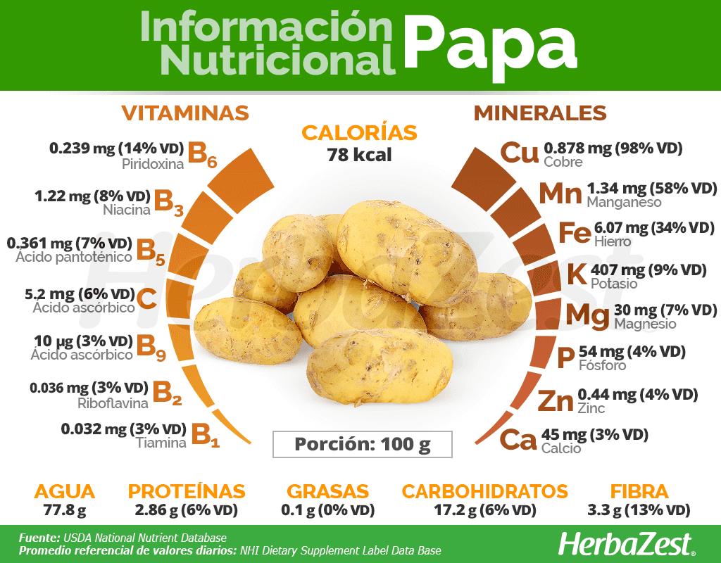 Información nutricional de la papa