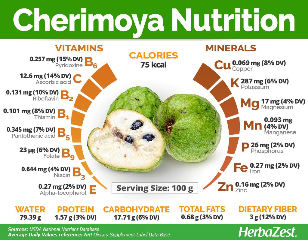 Cherimoya Nutrition