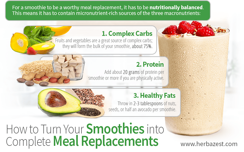 How to Turn Your Smoothies into Complete Meal Replacements