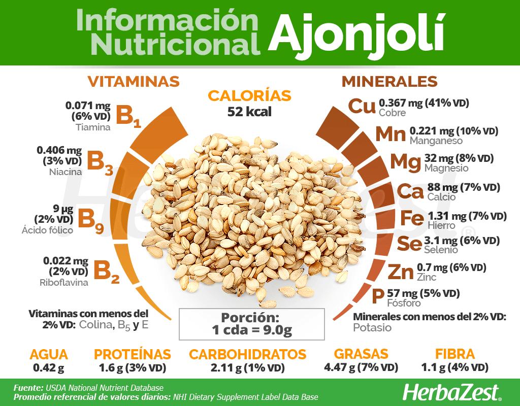Información nutricional del ajonjolí