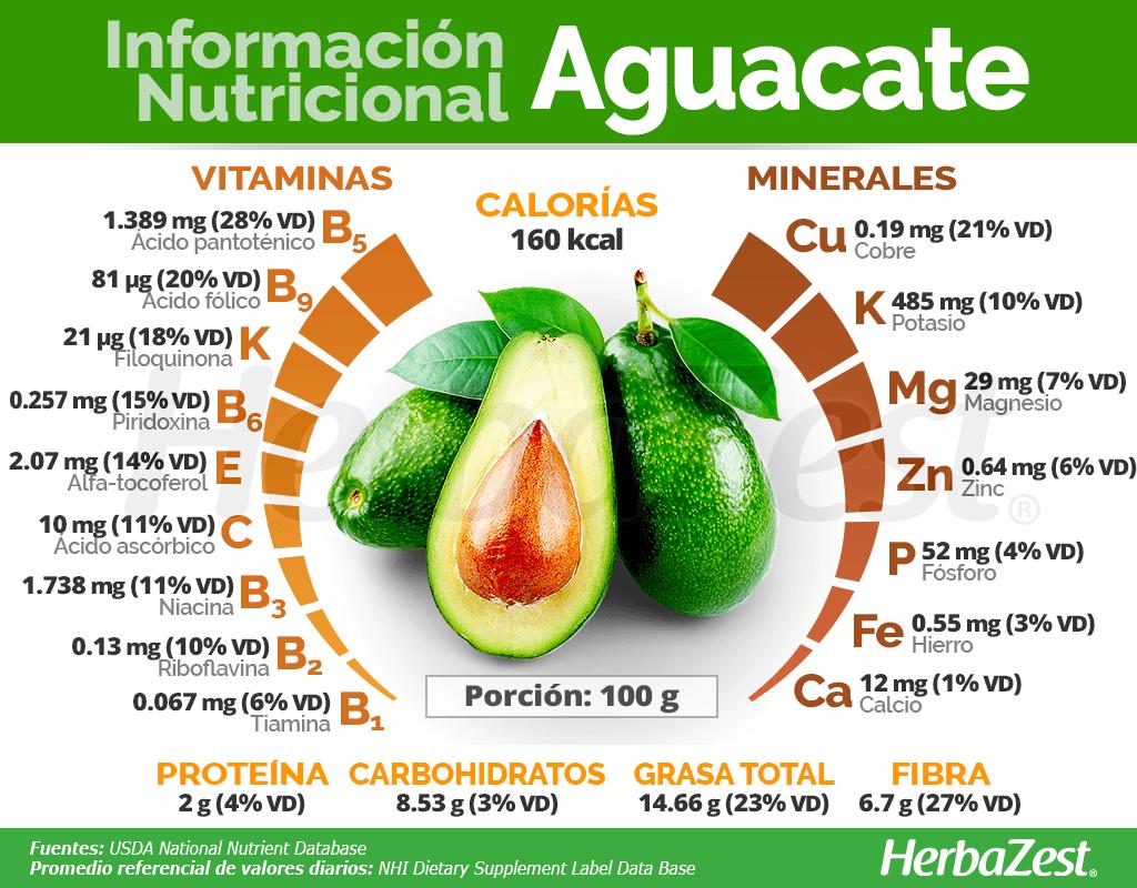 Información nutricional del aguacate