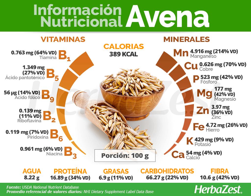 Información nutricional de la avena