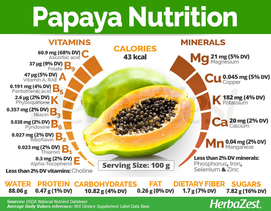 Papaya Nutrition