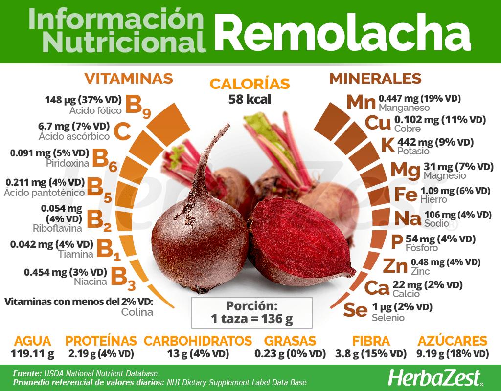 Información nutricional remolacha