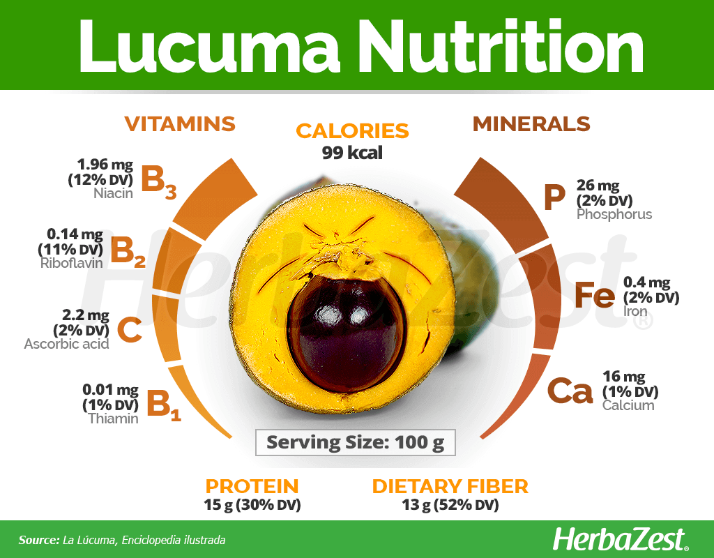 Lucuma Nutrition