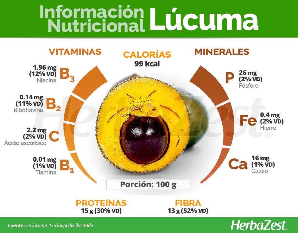 Información nutricional de la lúcuma