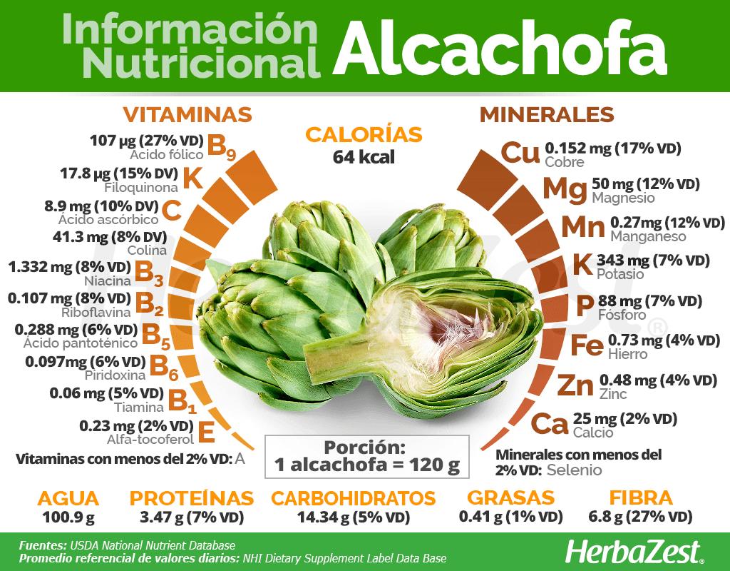 Información nutricional de la alcachofa