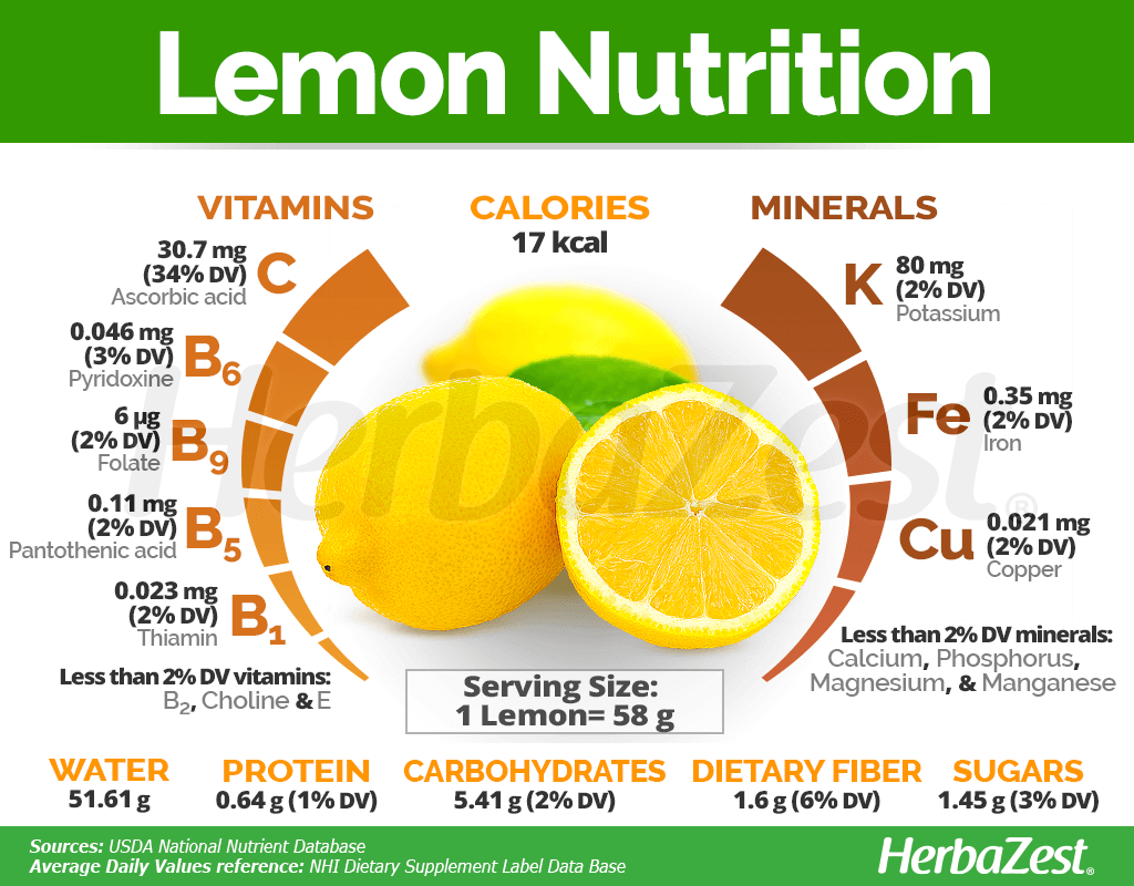 Lemon Nutrition