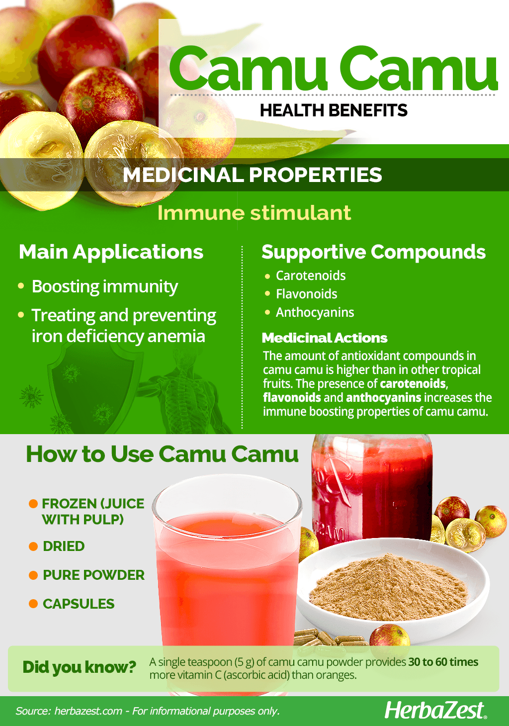 All About Camu Camu