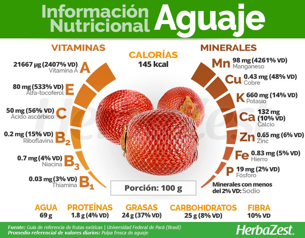 Información nutricional del aguaje