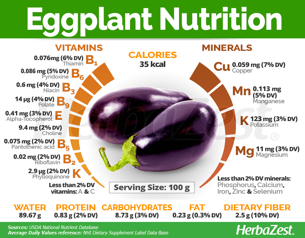 The damage and benefit of eggplant for the body
