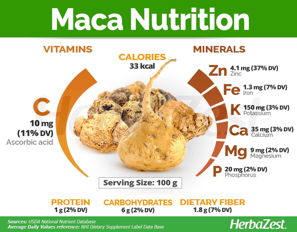 Maca Nutrition