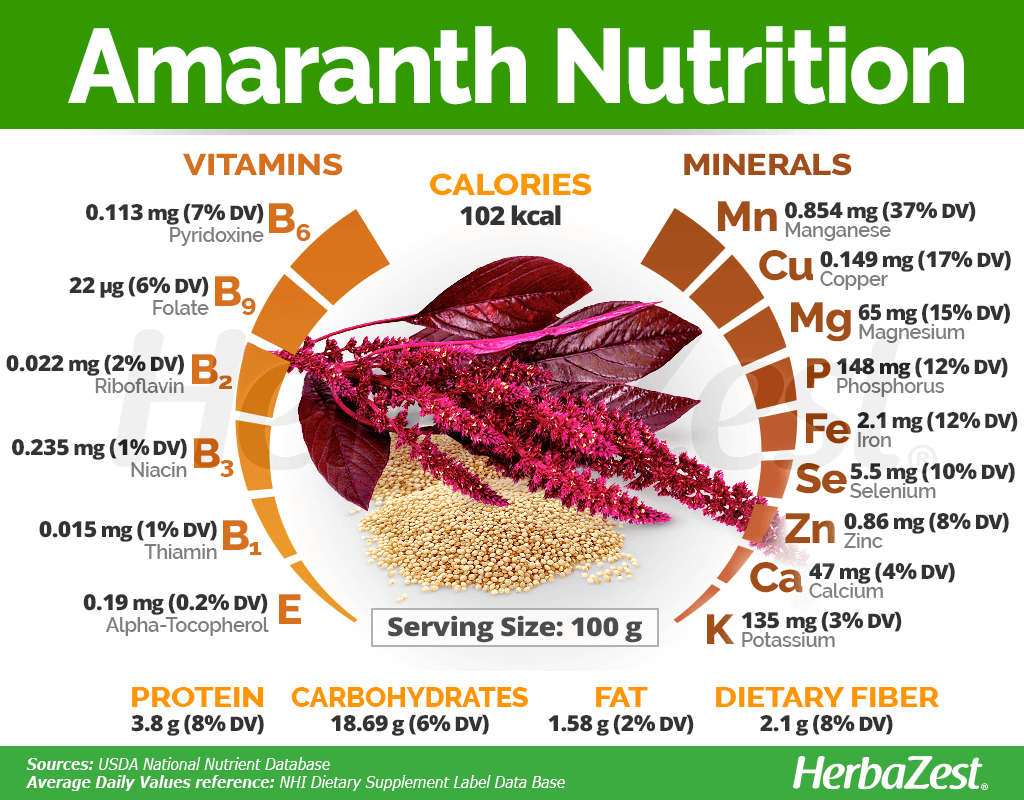 Amaranth Nutrition