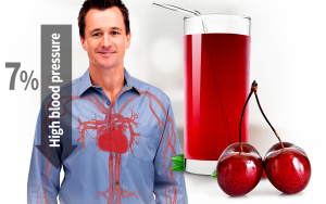 In the study, the group drinking tart cherry juice had a 7% reduction in high blood pressure compared to the placebo group.