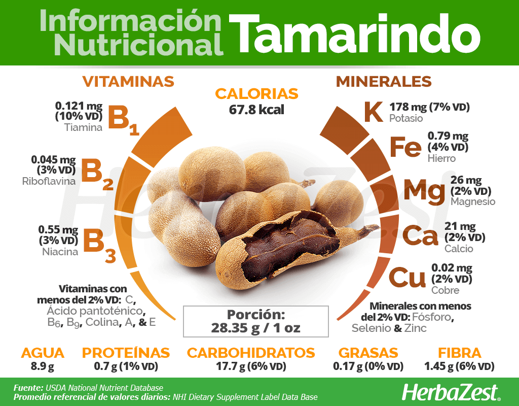 Información nutricional del tamarindo