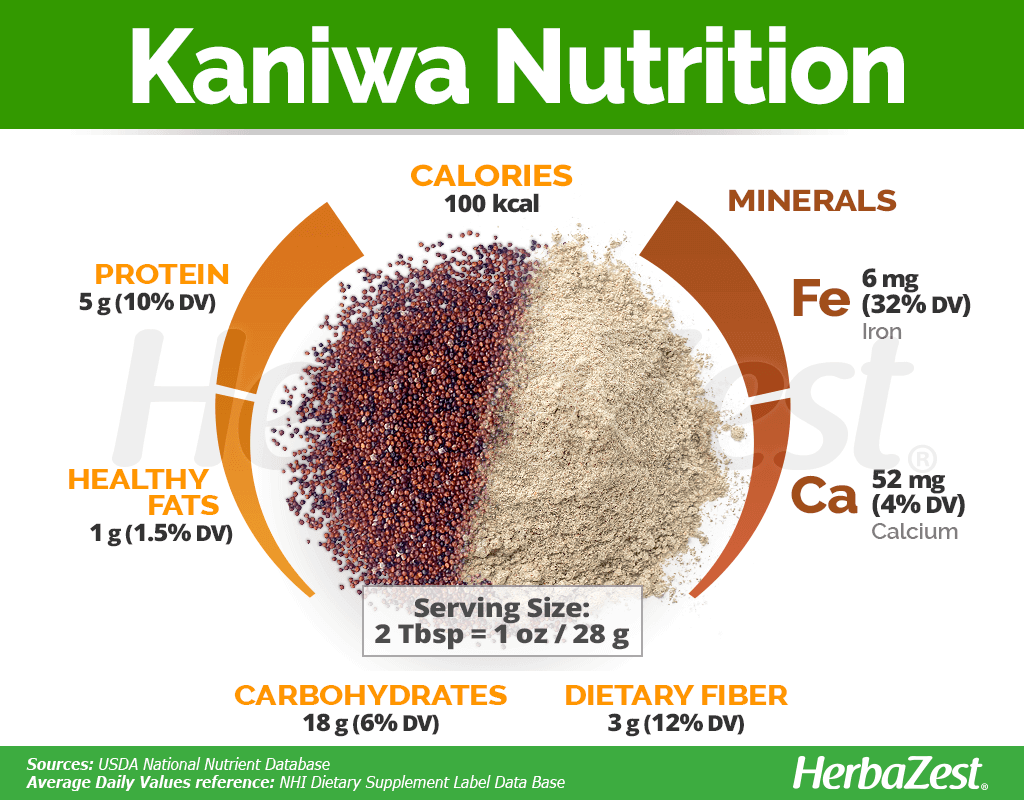 Kaniwa Nutrition Facts