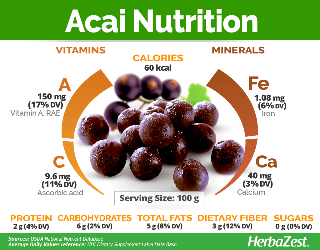 Acai Nutrition