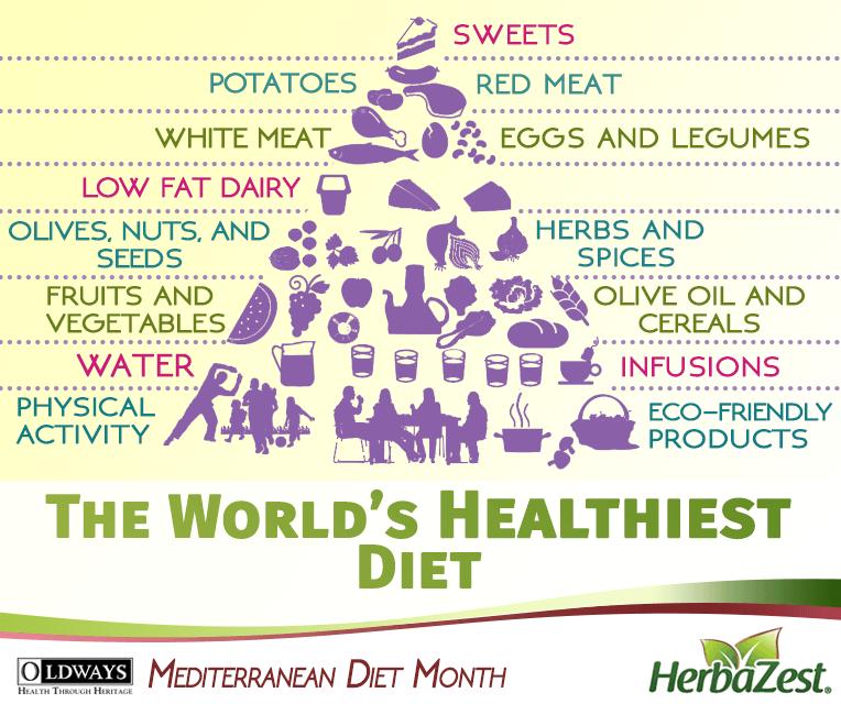 Special Date: Mediterranean Diet Month