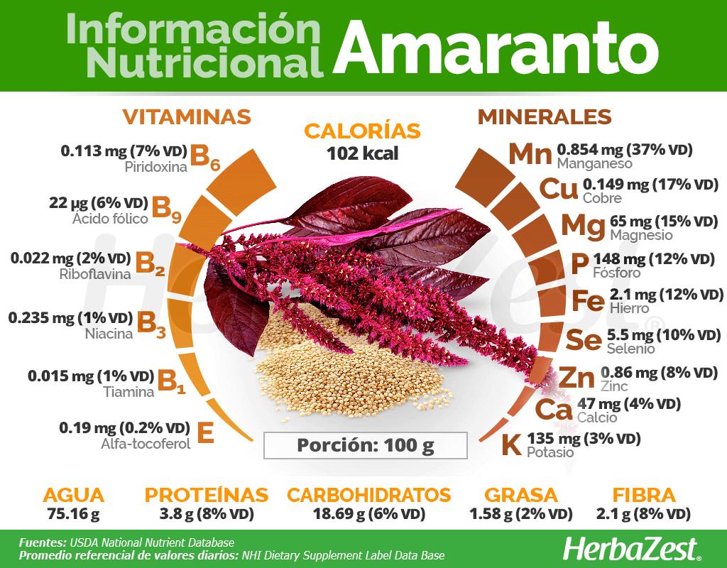 Información nutricional del amaranto