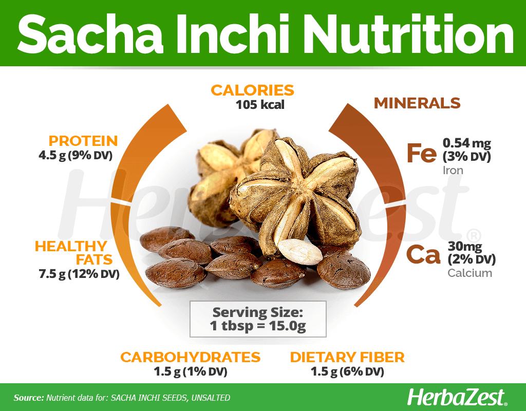Sacha Inchi Nutrition