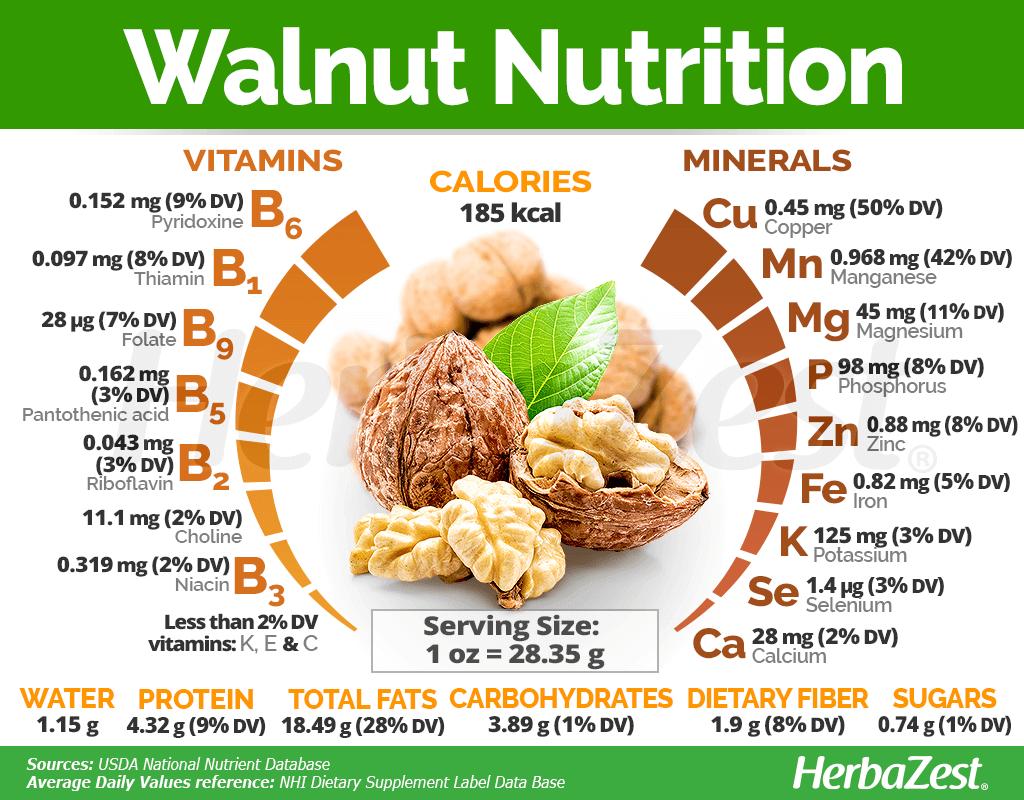 Walnut Nutrition