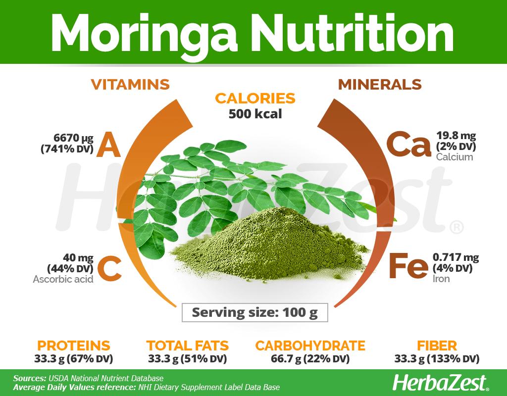 Moringa Nutrition Facts