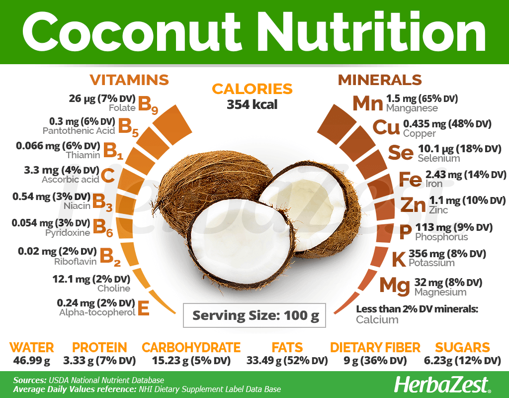Coconut Nutrition