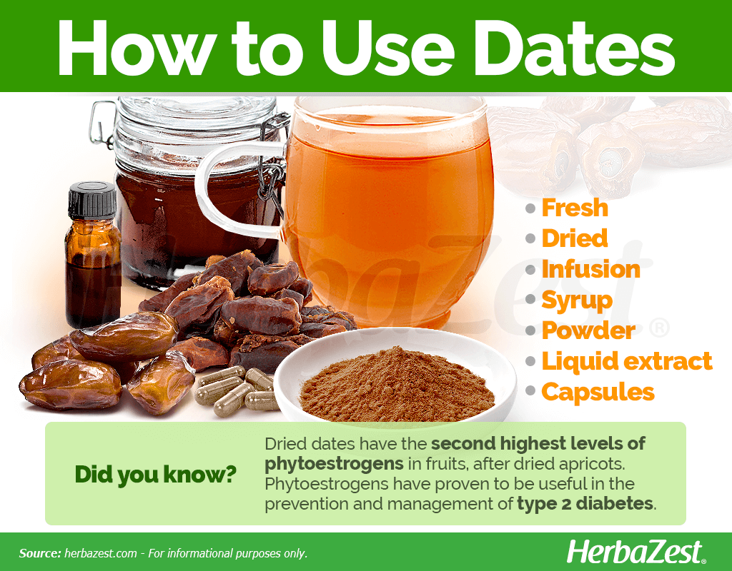 How to Use Dates