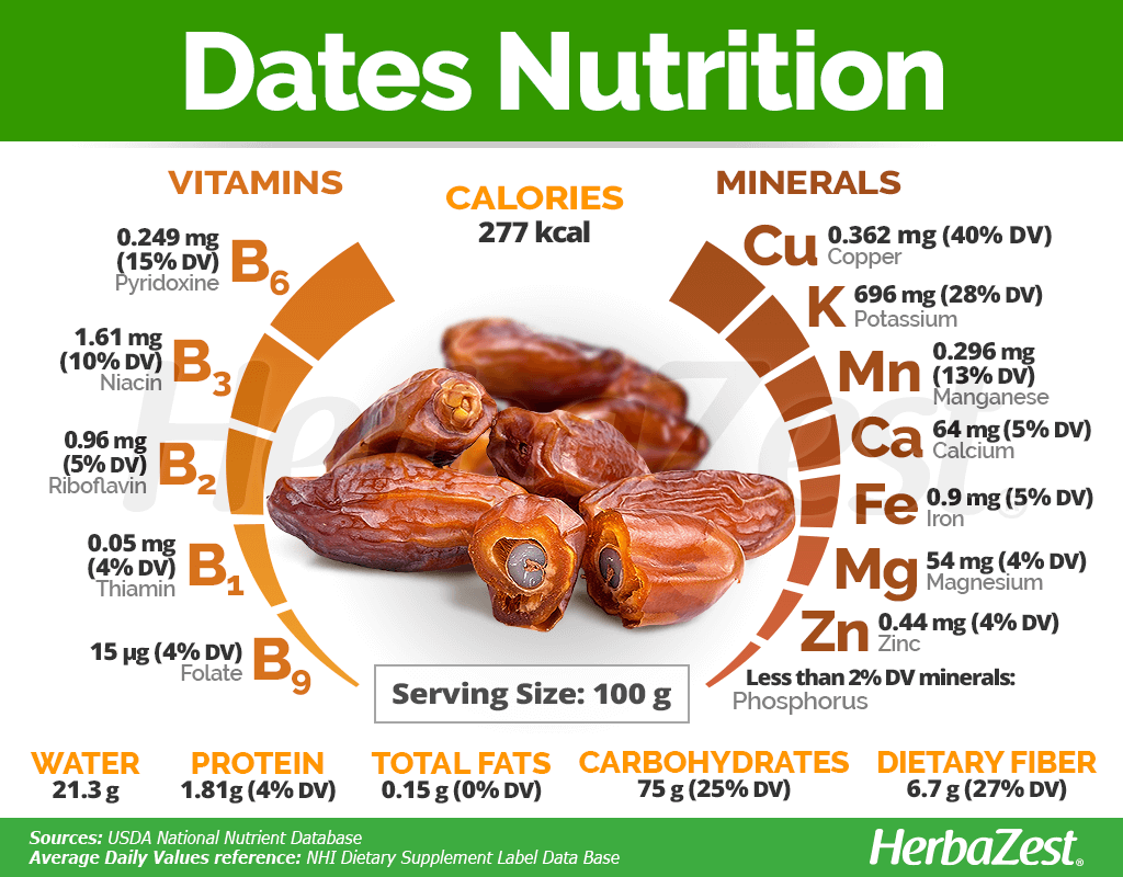Dates Nutritional Information