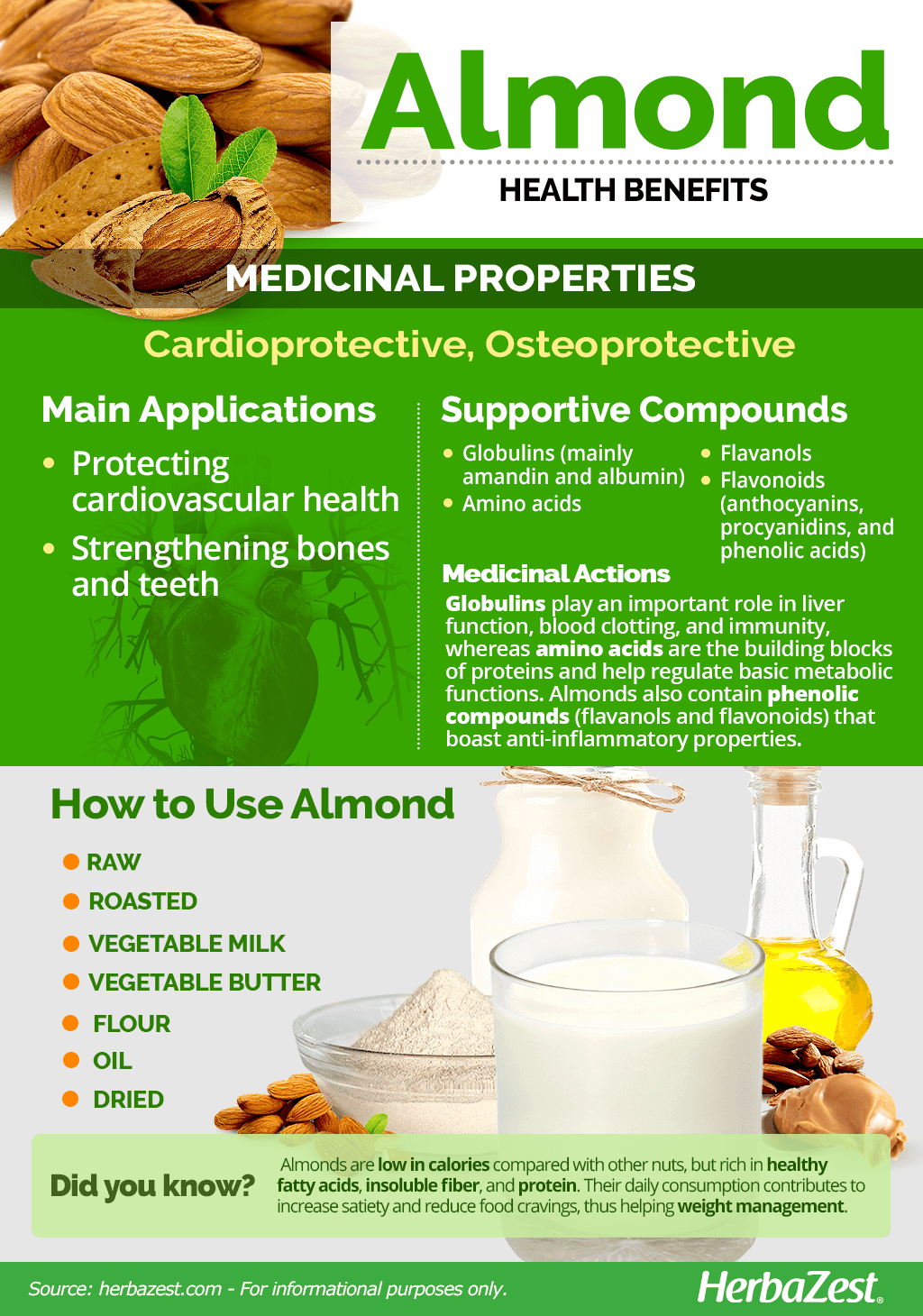 All About Almond