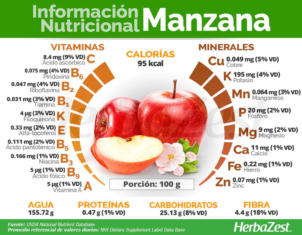 Información nutricional de la manzana