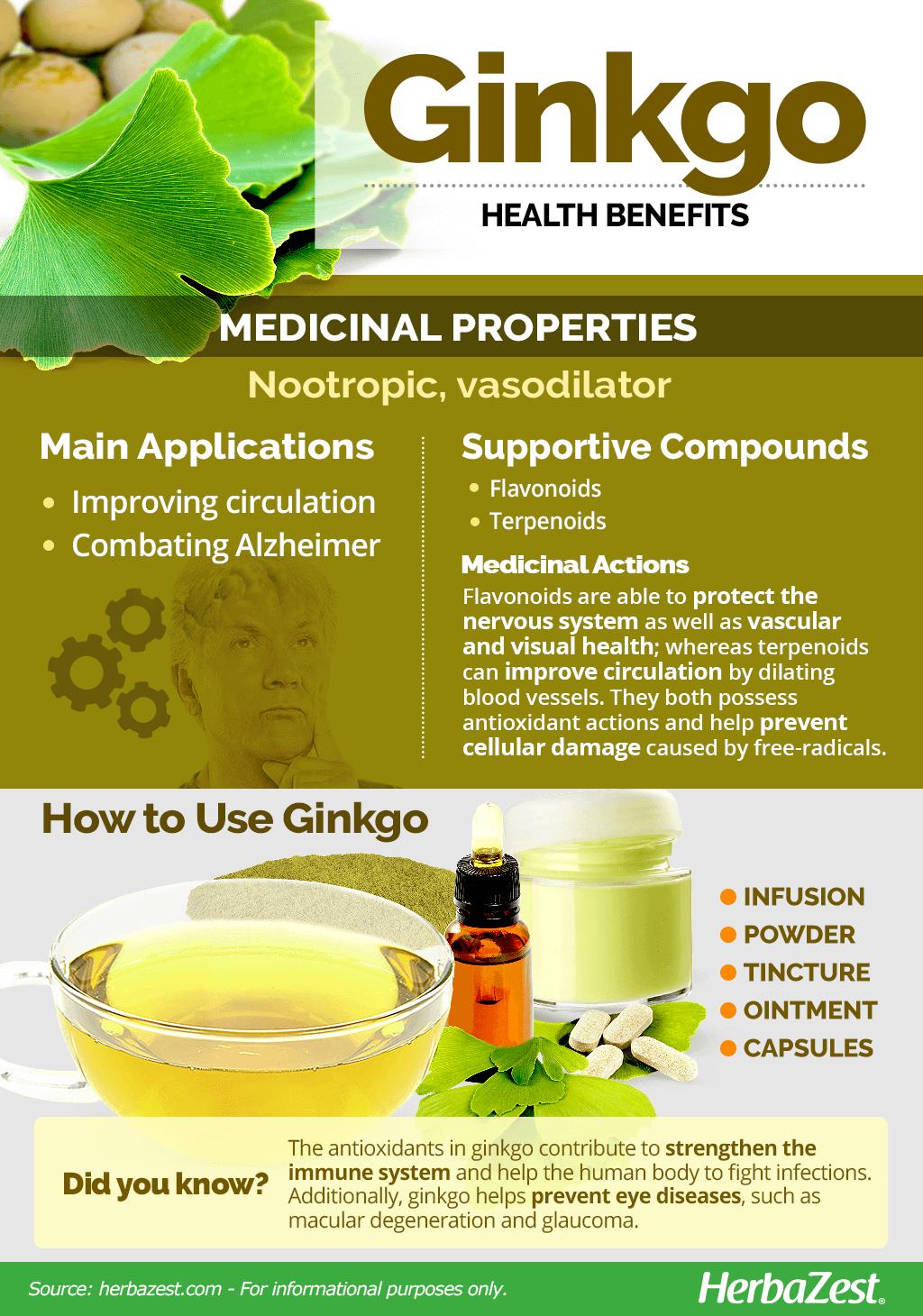 Ginkgo Benefits