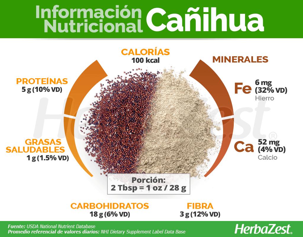 Información nutricional de la cañihua