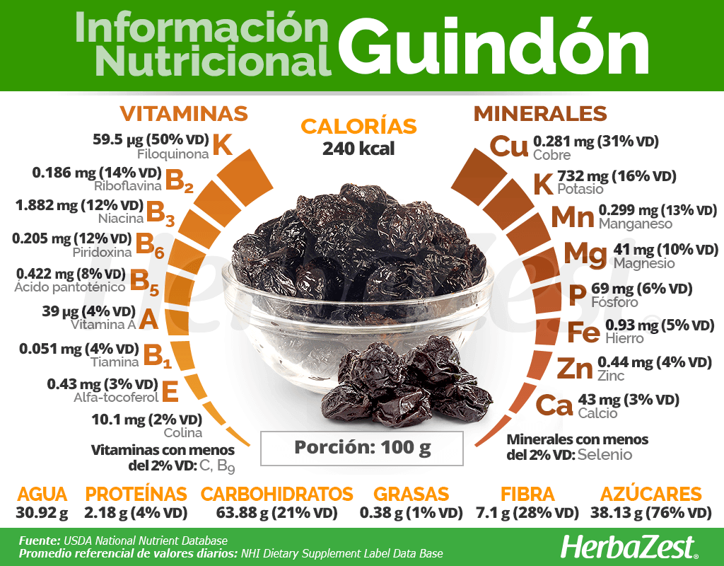 Información nutricional del guindón