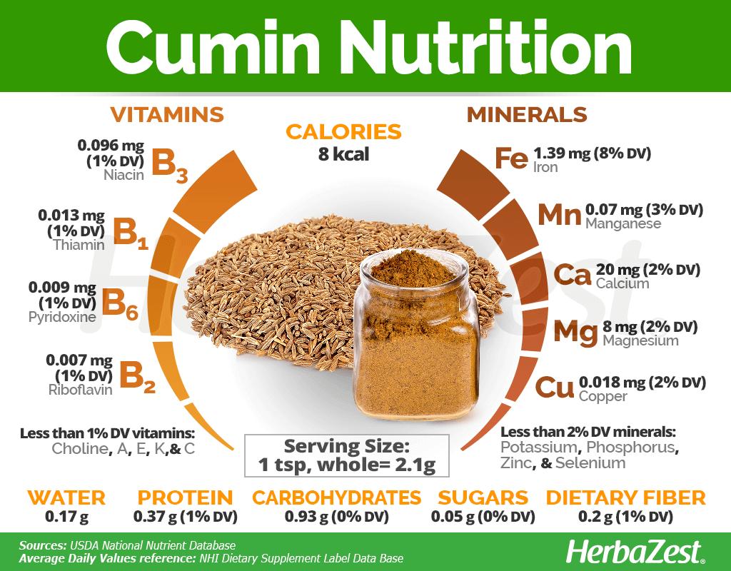 Cumin Nutrition