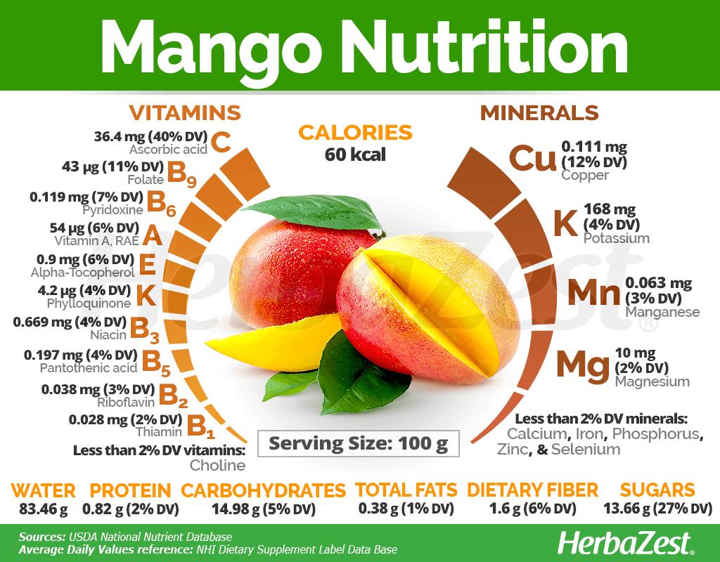 Mango Nutrition