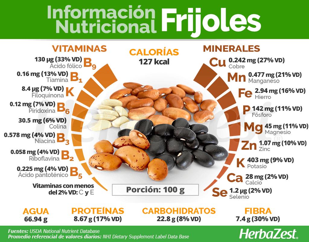 Información nutricional de los frijoles