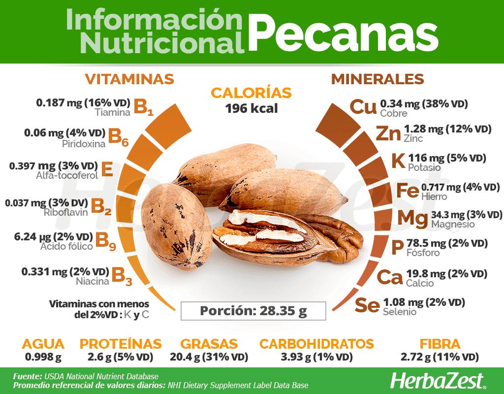 Información nutricional de las pecanas