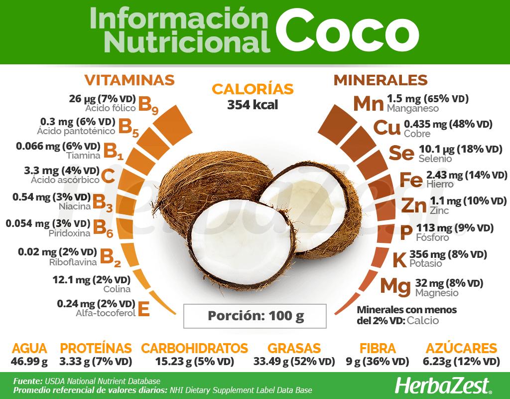 Información nutricional del coco