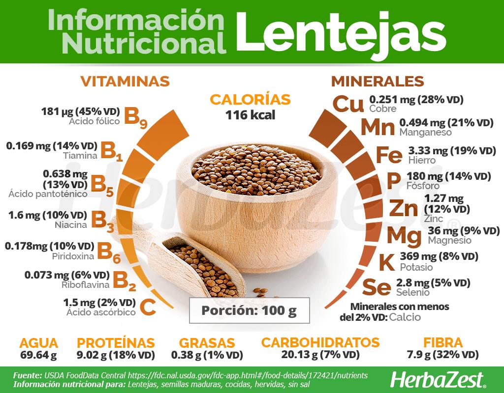 Información nutricional de las lentejas