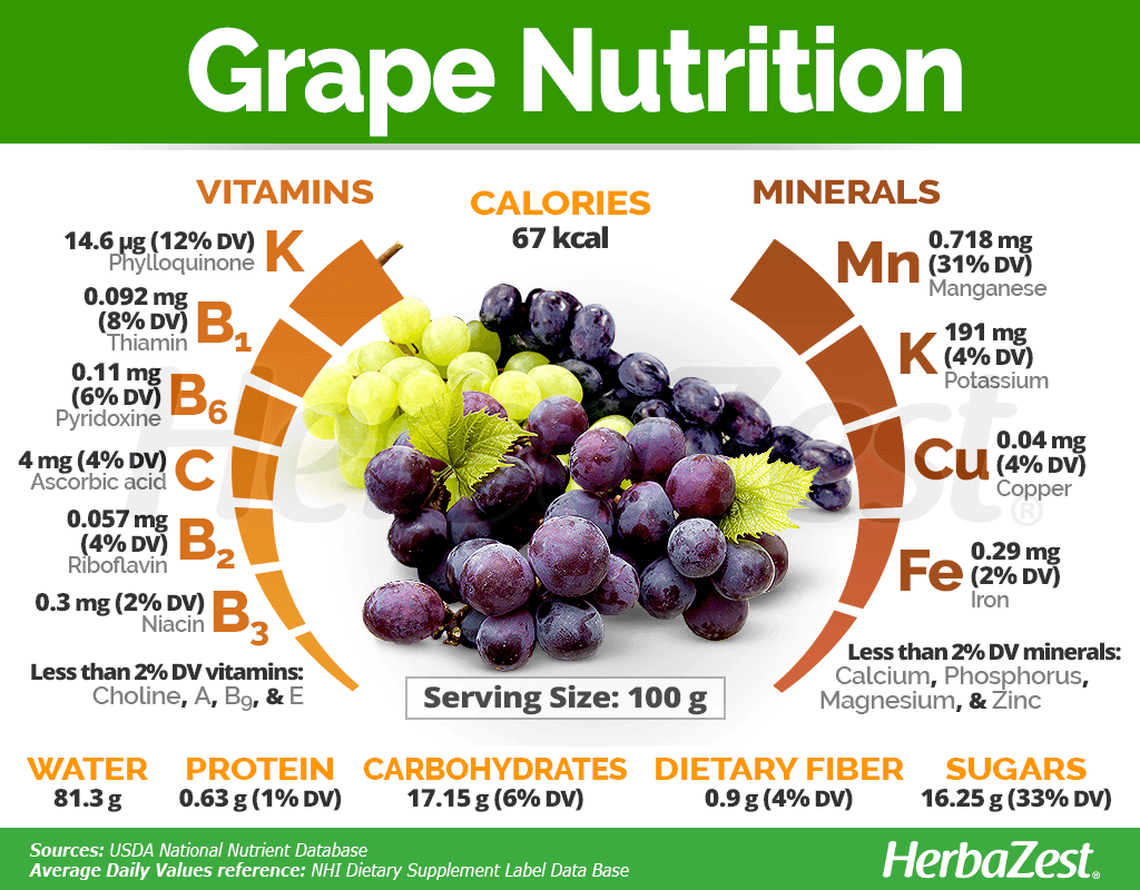 Grape Nutrition